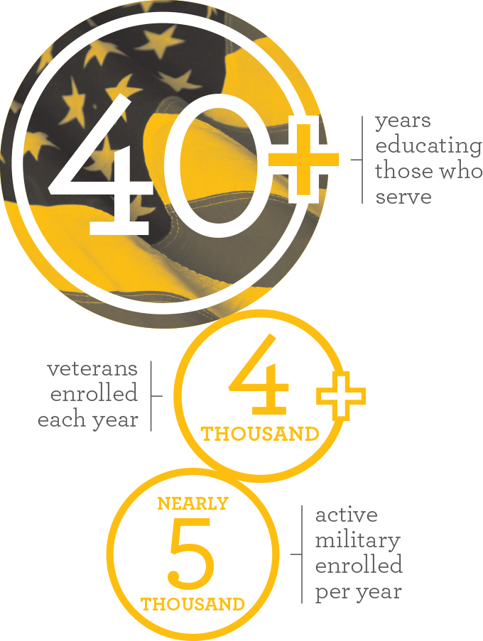 Military Education Excellence infographic