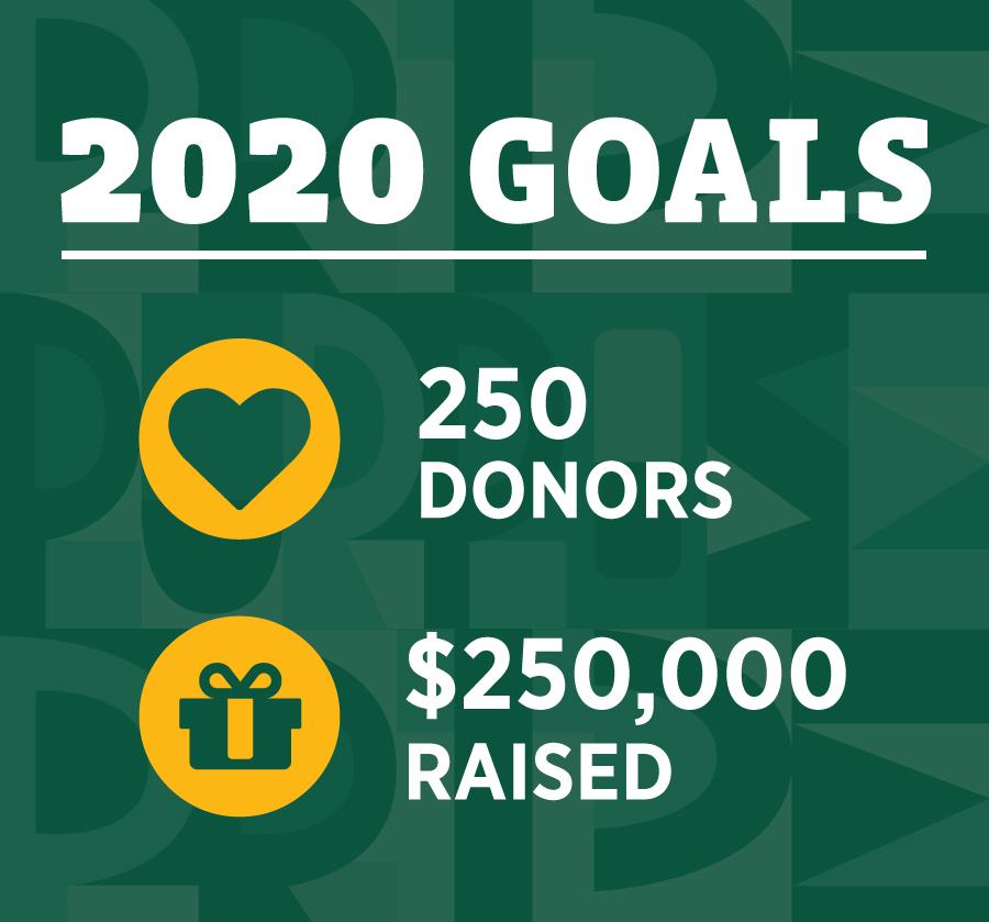 Day for Saint Leo 2020 Goals